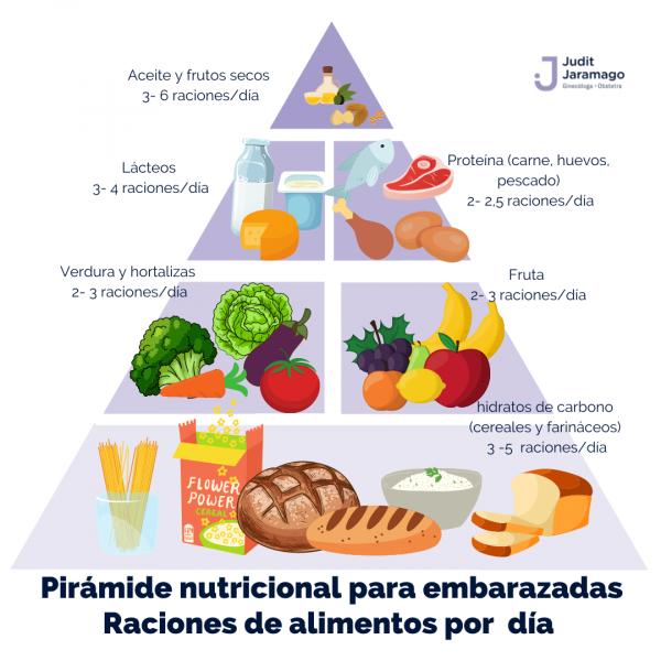 Alimentación saludable Embarazo